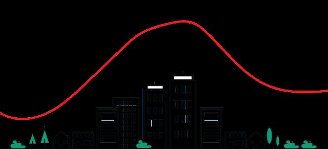 miejska wyspa ciepła - wykres