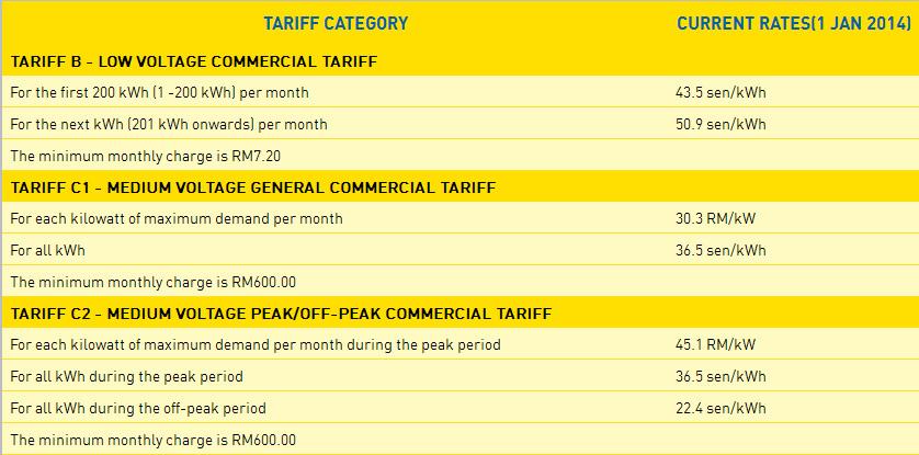 Jadual Tariff Elektrik Terkini TNB Komersil