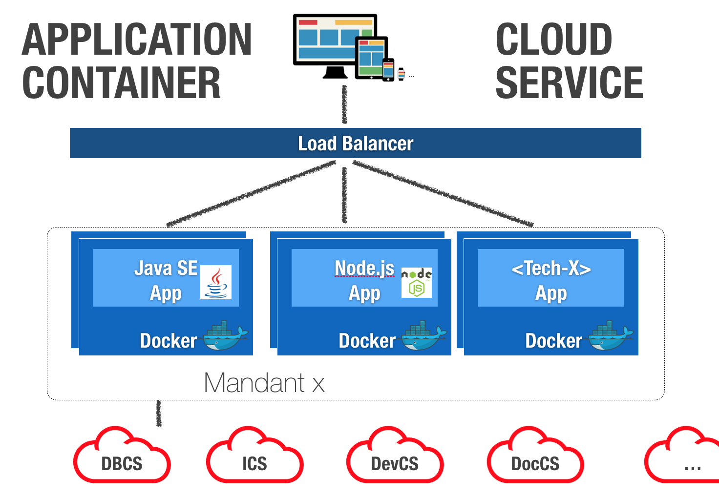 Practical experience on Oracle products: Running Node.JS Apps and