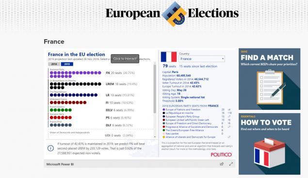 Ερευνα του Politico για ευρωεκλογές: ΝΔ πρώτο κόμμα -Δείτε τα ποσοστά