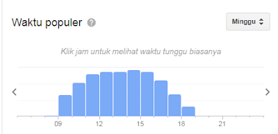 Data Grafik Google Eling Bening