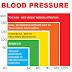 Bacaan Tekanan Darah Yang Selamat