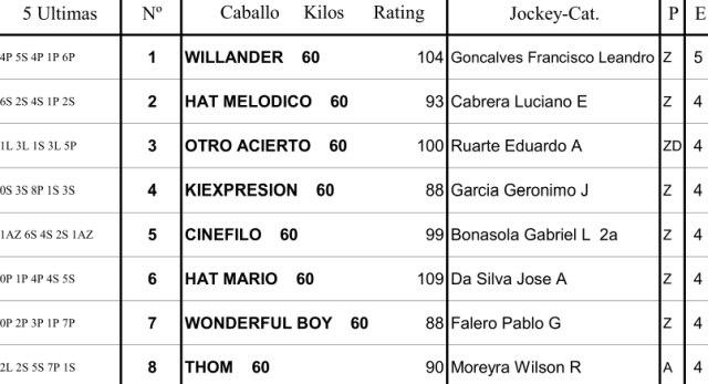 Clásico Blend (L) 1600m césped. Palermo. Hapsa.