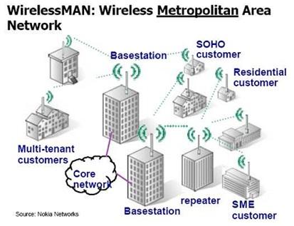 Info komputer pendidikan macam macam jaringan nirkabel teknologi wman memungkinkan para pemakai membangun koneksi nirkabel diantara sejumlah lokasi dalam suatu daerah metropolitan misalnyadi antara sejumlah ccuart Choice Image