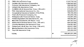"""Are you looking for an insurance company where you can buy a life insurance policy? When choosing an insurance company to buy you life insurance policy, it is important to check the financial standing of the insurance company itself. Would the company be able to pay for the benefits as stated in your insurance policy? Or their financial standing is already compromised that you might end up not getting the benefits as stated in your insurance policy. By checking the """"net worth"""" of the insurance company, you can at least have an idea if they have enough assets, to cover their liabilities. It also means, there is higher probability that they can pay for the claims of their insurance. policy holders. No one can really predict the future or expect things to be hassle or problem free. But we all want to have a little bit of assurance in case of contingencies. For example, a father who is the provider of the family hopes that in case something happens to him, his family can still manage well financially, pay for schooling, house rent, and buy their necessity. This is the reason why, it is best for someone to get life insurance that is affordable and at the same time reliable. We say reliable life insurance, because even insurance companies can go bankrupt. And before you claim your insurance, there is a chance they closed or filed bankruptcy. In the Philippine government, the most common and affordable life insurance of most Filipinos is SSS. Still, not everyone has SSS. In fact, many SSS members right now fret that because of the increase of pension benefits of senior citizens or retired SSS pensioners, there might not be enough to pay their benefits and life insurance in their retirement age. When choosing which insurance company is most stable, there are several things to consider. One of them is the net worth. This is how net worth is measured: Net Worth= Assets- Liabilities TOP 30 LIFE INSURANCE COMPANIES BASED ON NET WORTH Information from: Department of Finance (INS"""