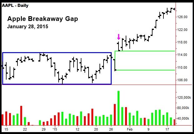 GAP THEORY IN STOCK MARKET
