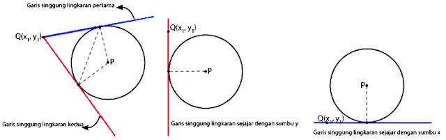 Rumus Persamaan Garis Singgung Lingkaran Beserta Contoh Soal Rumus Persamaan Garis Singgung Lingkaran Beserta Contoh Soal