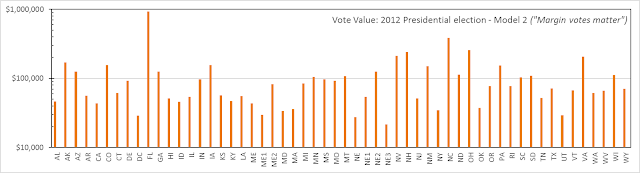 2012 Vote value calculation