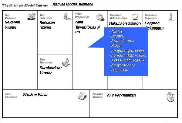Nilai Tawar Unggulan (business model generation)