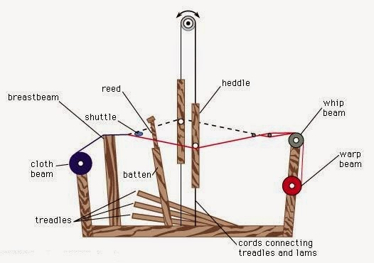 Important Parts Of A Loom Heald Shaft Sley Shuttle