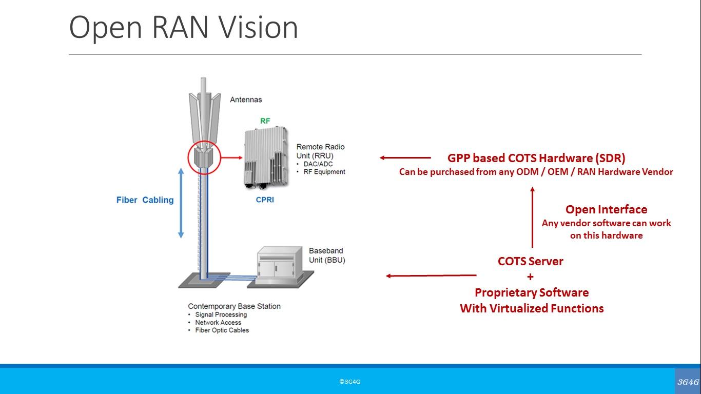 The 3G4G Blog: A quick tutorial on Open RAN, vRAN & White