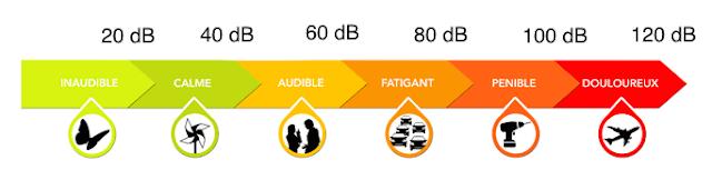 déshumidificateur bruit échelle en Db