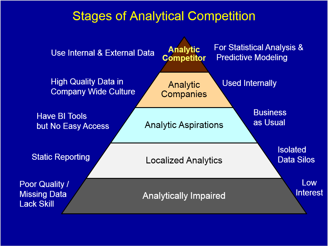 strategic analytics blog in their book competing on analytics the science of winning thomas davenport and jeanne harris define decision support business intelligence