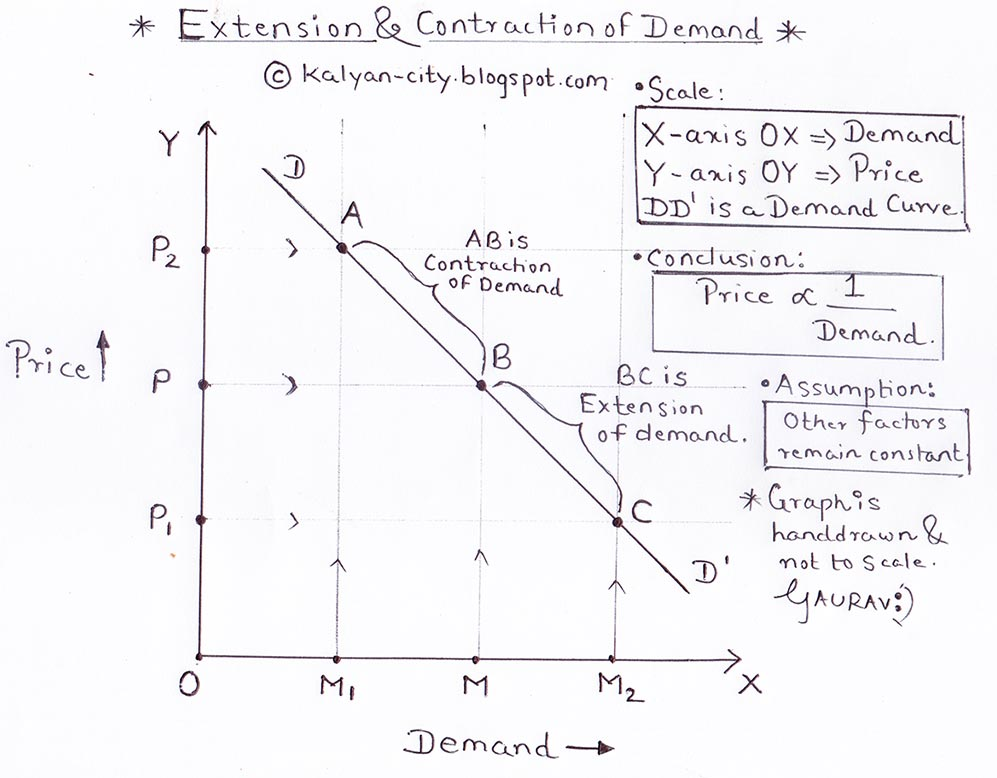 extension and contraction of demand