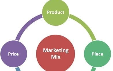 renault s a marketing mix The extended marketing mix (7p's) is the combination of seven elements of marketing that aim to work together to achieve the objectives of a marketing strategy these 7 elements are: product price place promotion people process and physical.