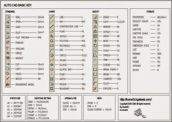 Command Pada Autocad Untuk Memudahkan Dalam Membuat Gambar Sekilas Info