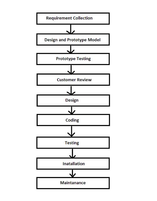Prototye model