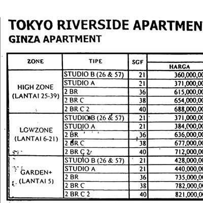 Daftar harga KPA Bank