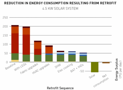 Energy reductions households can make