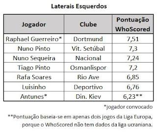 Laterais Esquerdos seleção Portugal