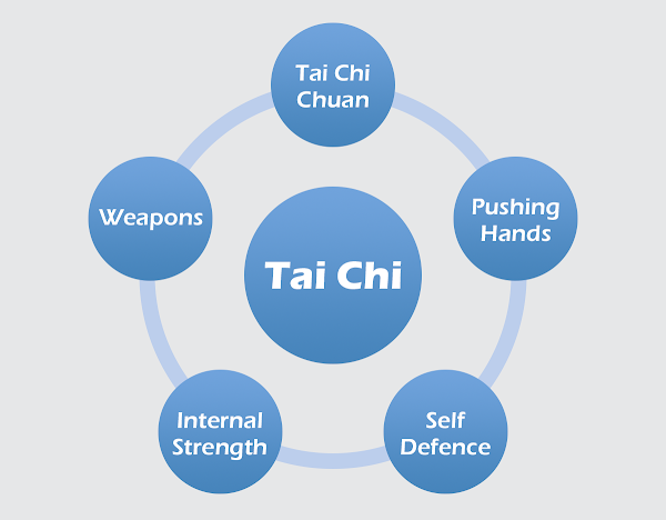 The Five Components of Tai Chi