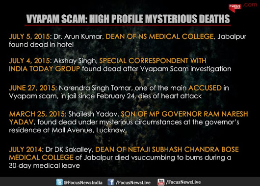 SocioCosmo: VYAPAM Scam - the Outrage and the Undercurrents of the Deadliest and Multi-billion Dollar Scam of the Recent Times