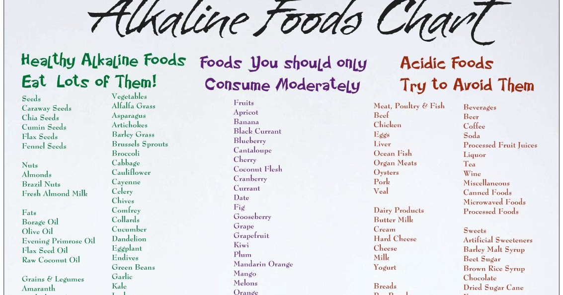 Foodture: Cooking for a Healthy Future: Alkaline Food Chart