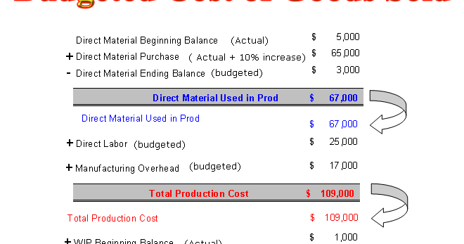 How to Calculate Budgeted Cost of Goods Sold | Accounting