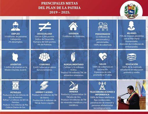 Sepa cual son las principales metas del PLAN DE LA PATRIA 2019–2015