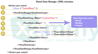 Visual State Manager