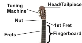 Guitar Beginners Finger Exercise 1