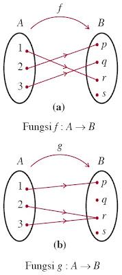Blognya anak tuban sejati fungsi komposisi fungsi invers dan aljabar gambar 6 diagram panah fungsi injektif atau fungsi satu satu ccuart Choice Image