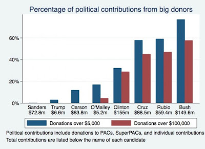 2016 Presidential election candidates influenced by big donors