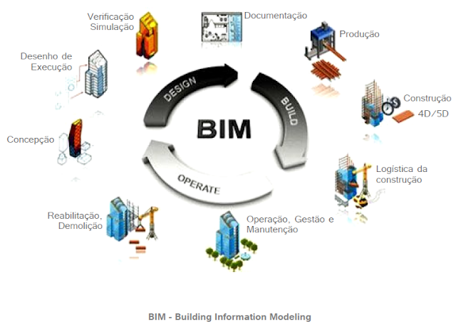 Khái niệm về BIM
