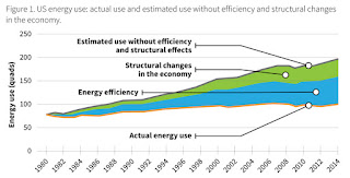 Actual the benefits of energy efficiency to the US economy