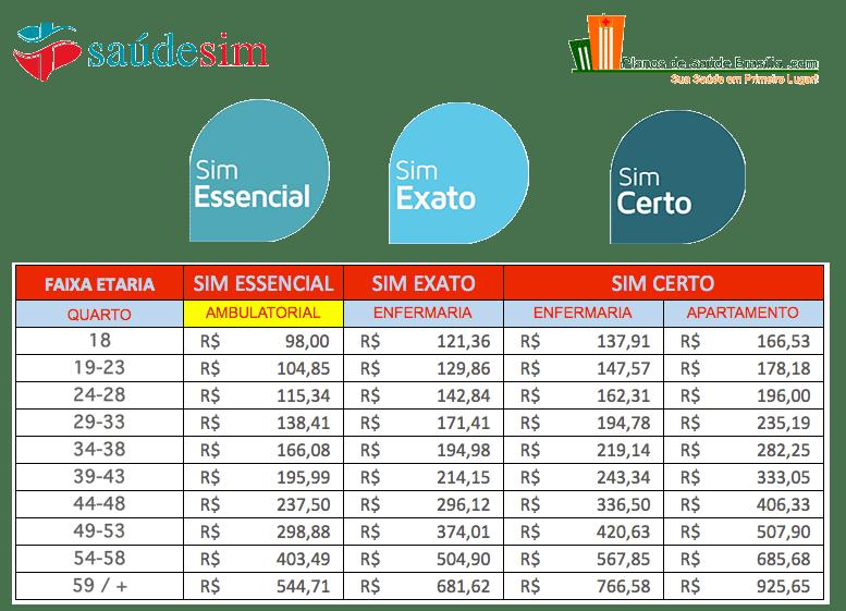 Tabela de Preços planos SaúdeSim Brasilia DF