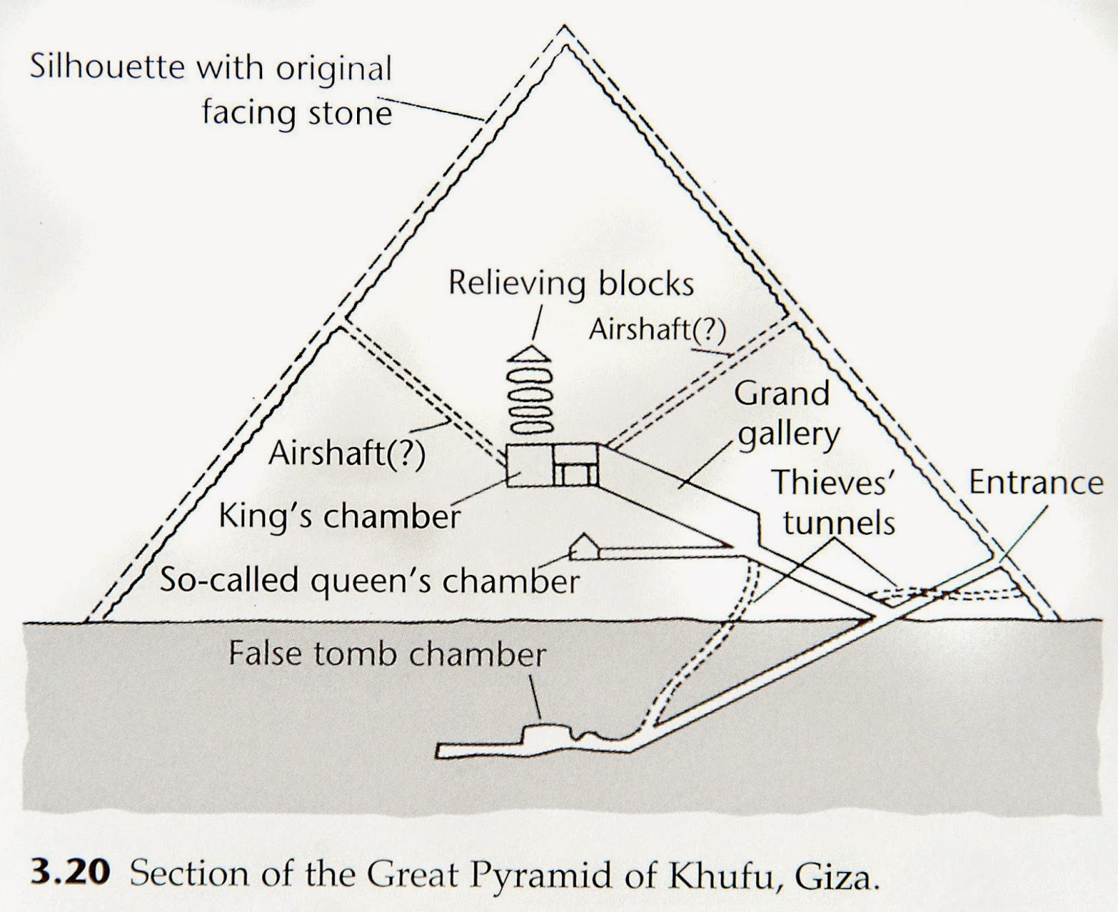 A history of the construction of the great pyramid of khufu