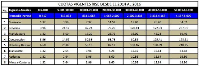 tabla de pagos rise