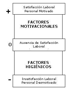 Importancia De La Motivacion La Teoría De Frederick Herzberg