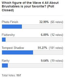 MLP Merch Poll #155 Results