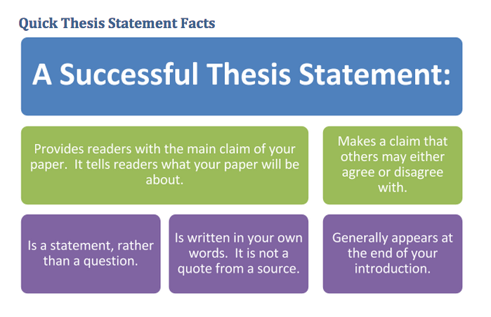 developing thesis statement persuasive essay