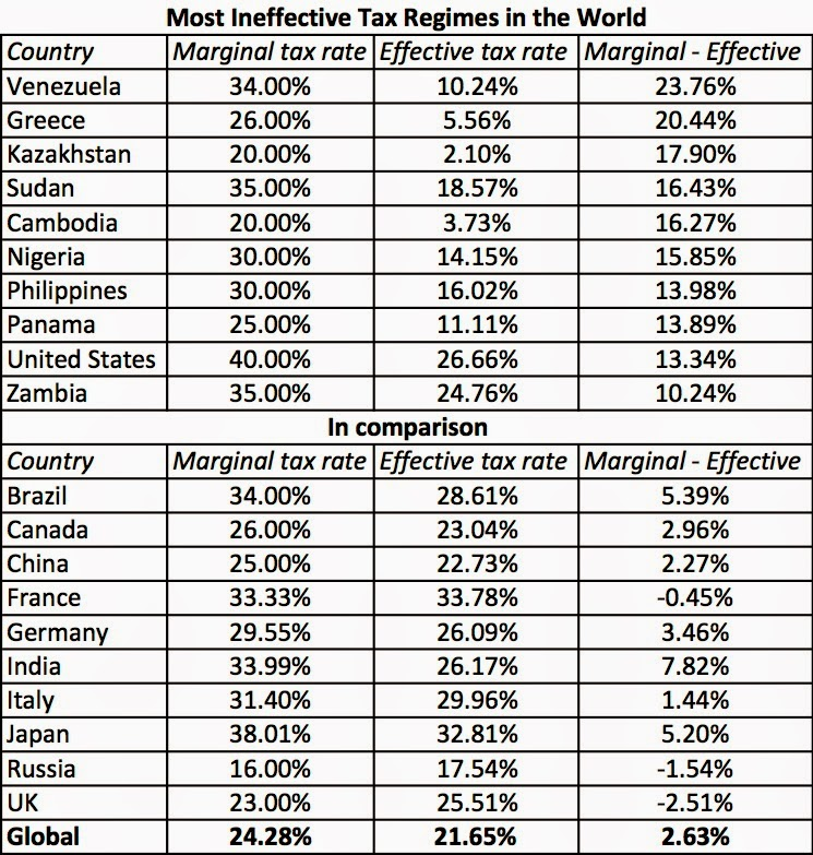 Most Ineffective Tax Regimes in the World