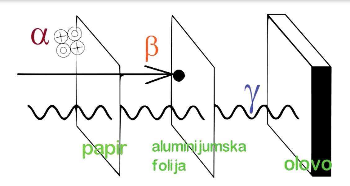 radioizotopi iz ugljika online upoznavanje milwaukee wi