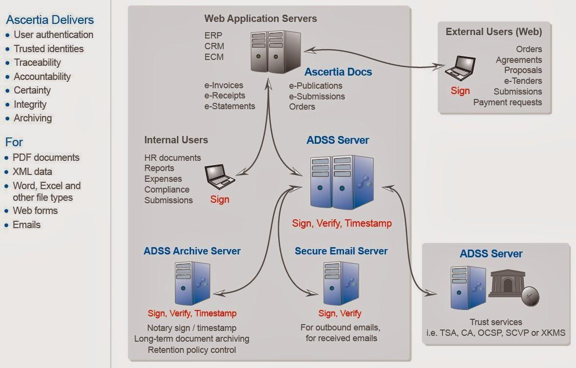 Utilizarea lui ADSS Server
