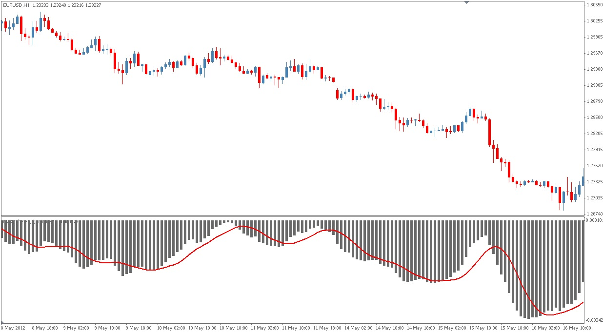 Moving Averages and the MACD - Free Forex technical analysis lessons