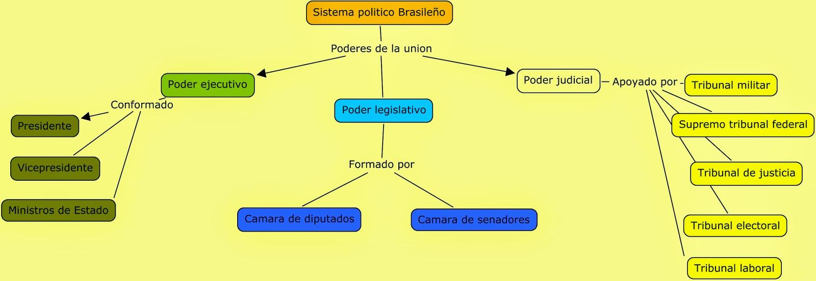 U De G Virtual Sistemas Politicos Y Socieconomicos Mundiales