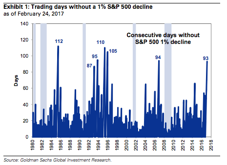 S&P Hits 100 Trading Days Without a 1% Decline