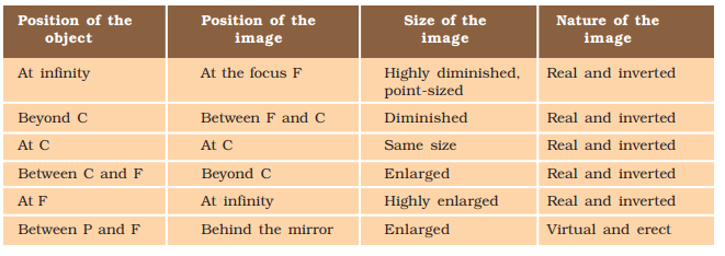 Image formation by a concave mirror