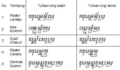 Belajar Menulis Aksara Carakan Cirebon Indramayu Dengan Menggunakan