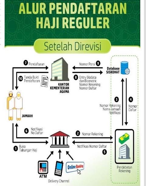 Syarat Daftar Haji Reguler